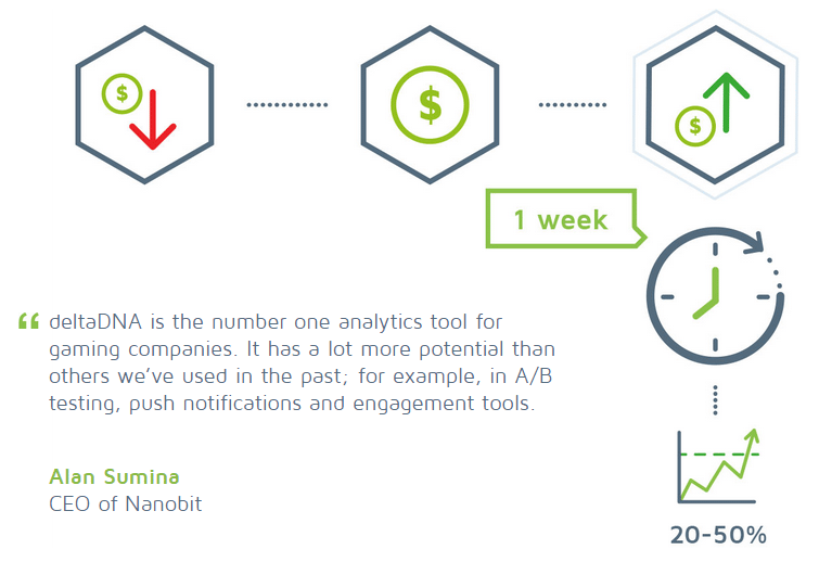 Diagram showing how Nanobit have used A/B testing to increase revenue
