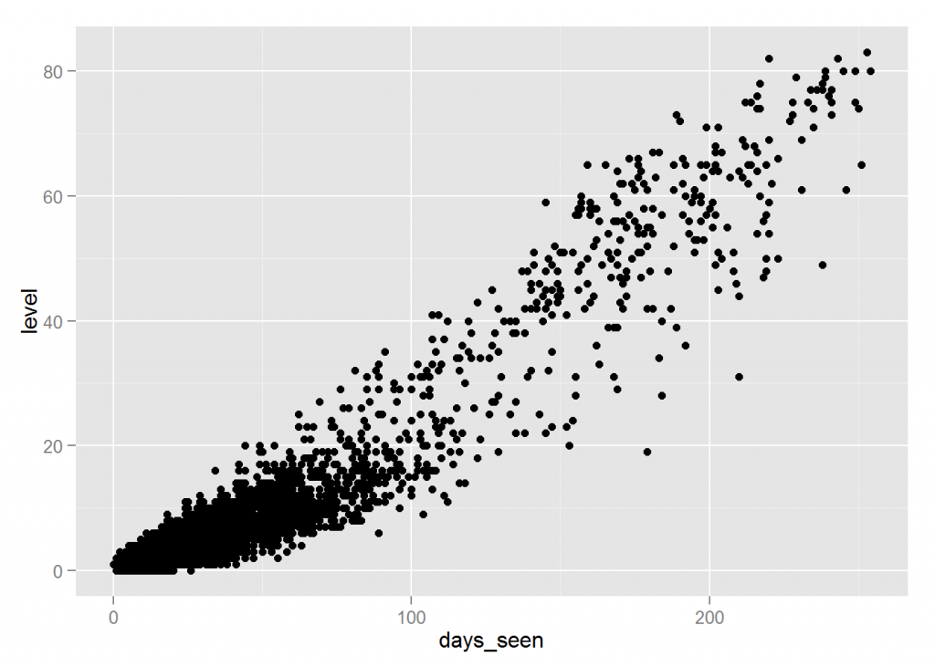 A scatter plot made from game data