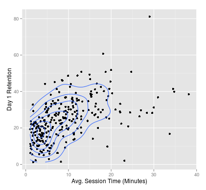 A chart showing relationship between session time and day 1 retention